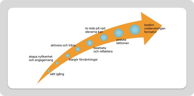 Lektionsdesign på distans - Helena Wallberg